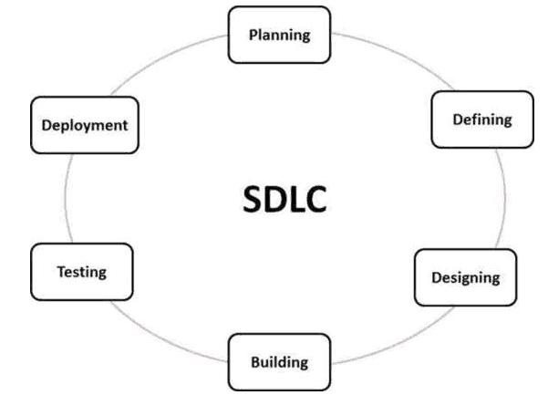 SDLC Overview - Simplified
