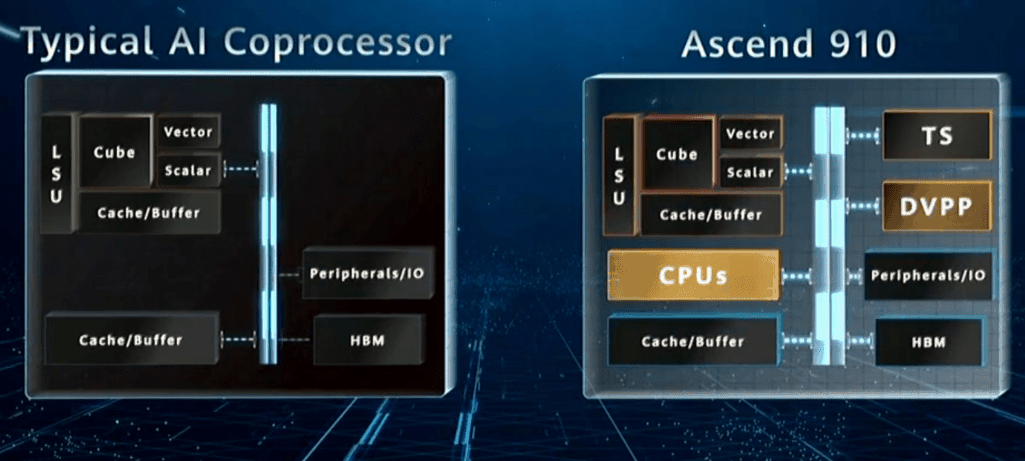 Huawei Launches Ascend 910 World Most Powerful AI ...