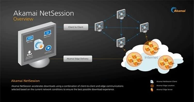What is Akamai NetSession Client