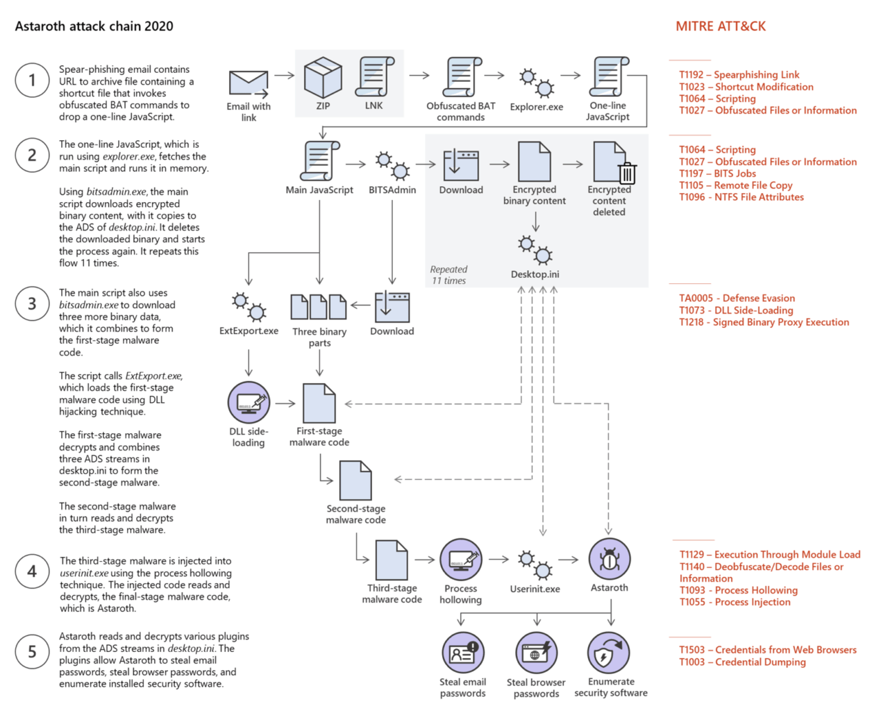 Astaroth malware operation flow