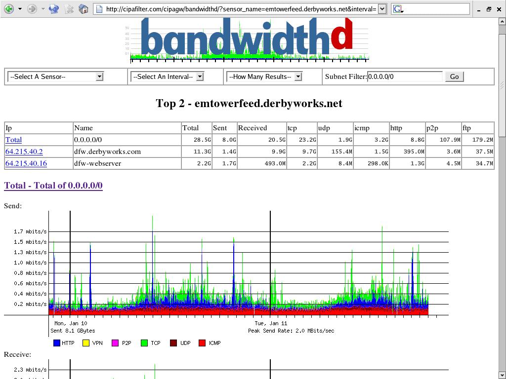 BandWidth D