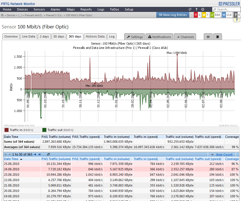 PRTG Bandwidth Monitor