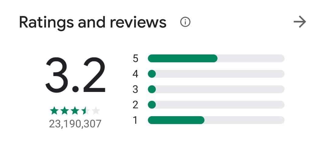 Playstore ratings of TikTok