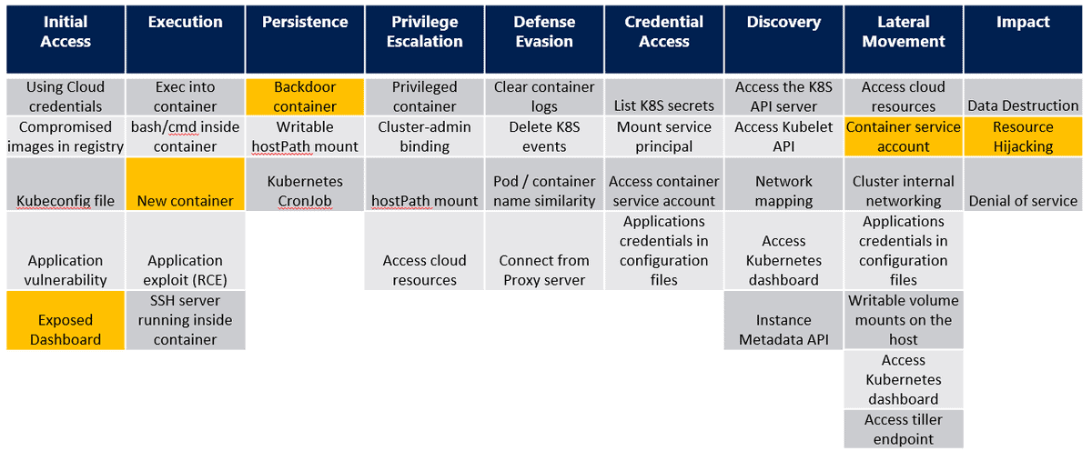 Kubernetes threat matrix