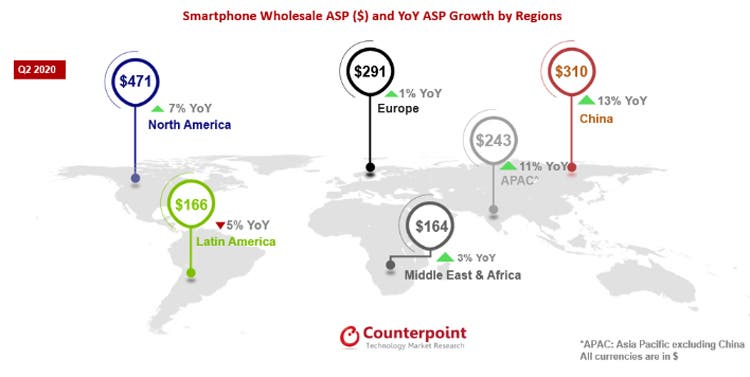 Counterpoint: Average selling price of smartphones rises 10% globally in Q2 2020