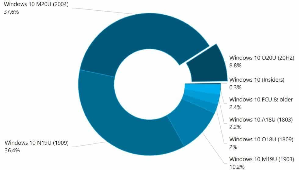 Windows 10 stats
