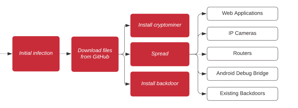 Gitpaste-12 Botnet Worm Workflow