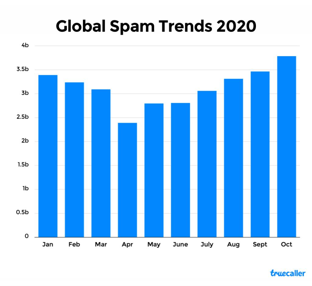 Global Spam Trends 2020 by Truecaller