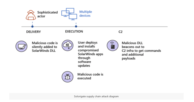 Supply chain attack as defined by Microsoft