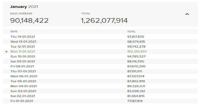 DuckDuckGo stats