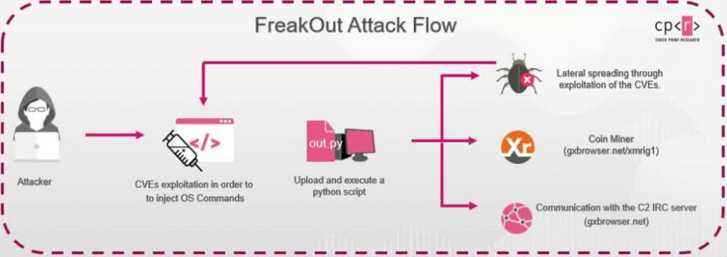 FreakOut Malware Exploiting Vulnerable Linux Software