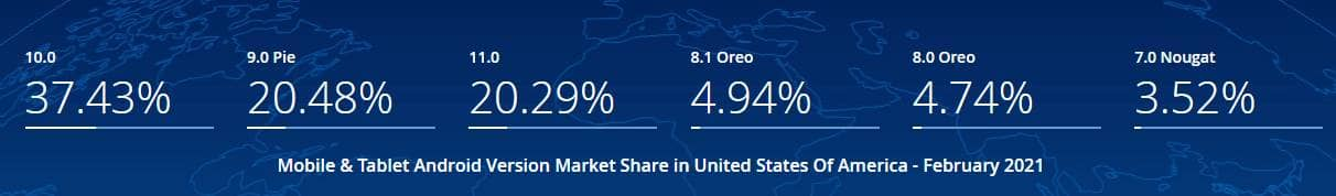 Mobile & Tablet Android Version Market Share United States Of America