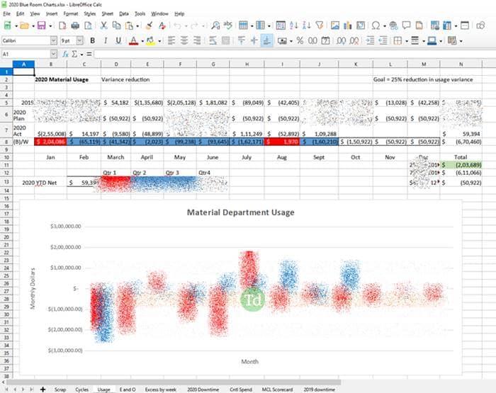 Internal work charts belonging to Whirlpool