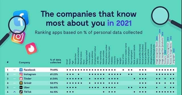 Top 5 companies collecting data