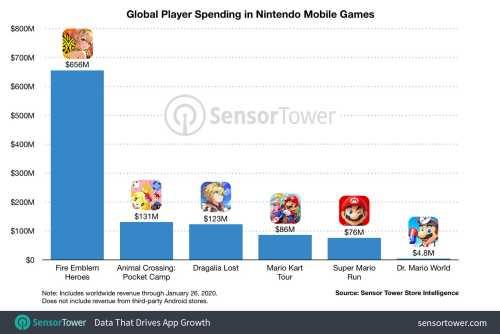 Dr Mario World data by sensor tower