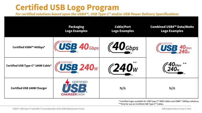 USB-IF Unveiled Certification Logos For 240W Charging