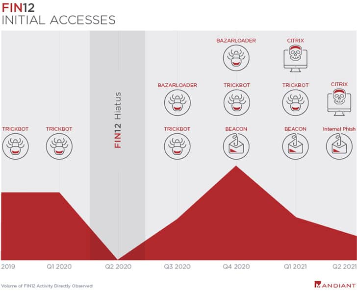fin12 access plan